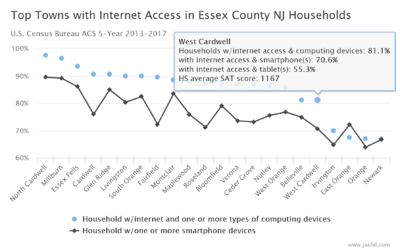 Top Towns for Internet Access in Essex County NJ Households